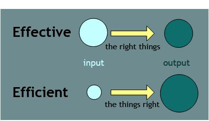 Effective 和 Efficient有什么区别,如何正确使用Effective, Efficient