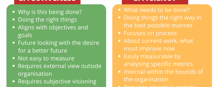 Effectiveness 和 Efficiency有什么区别?如何正确使用